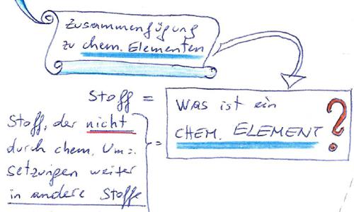 chemisches Element 500x300px © Kersten Sitte, www.essbarewildpflanzen.at