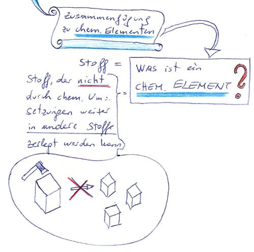 chemisches Element 500x496px © Kersten Sitte, www.essbarewildpflanzen.at